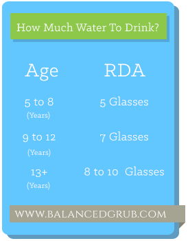 RDA Water Intake for children